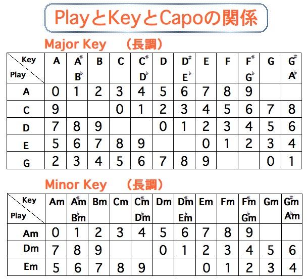 PlayとKeyとCapoの関係