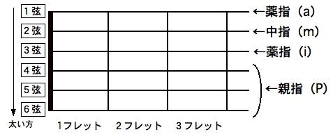 アルペジオ奏法