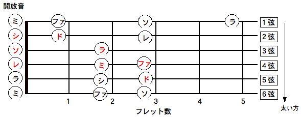 アコースティックギターのドレミ