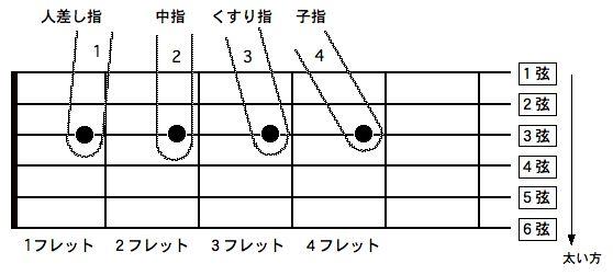 アコースティックギターの弦押さえ2