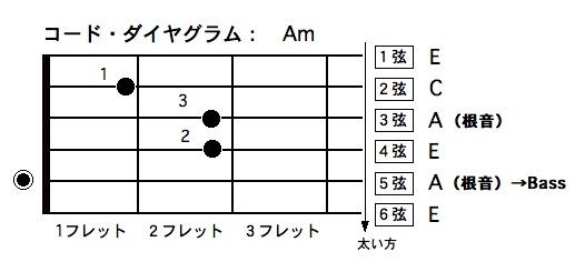 bass弦