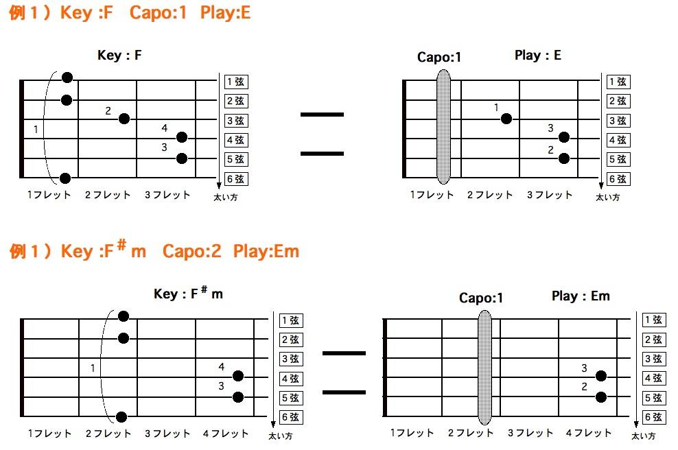 KeyとCapoとPlayの関係