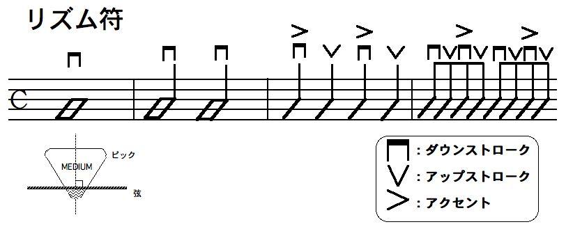 リズム譜,リズム符