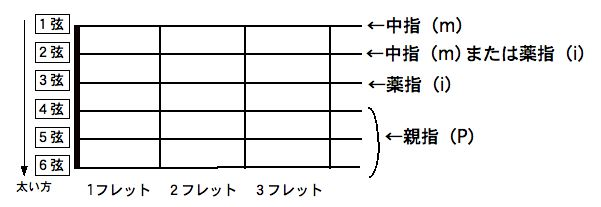 スリーフィンガーピッキング奏法 0